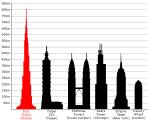 perbandingan tinggi gedung